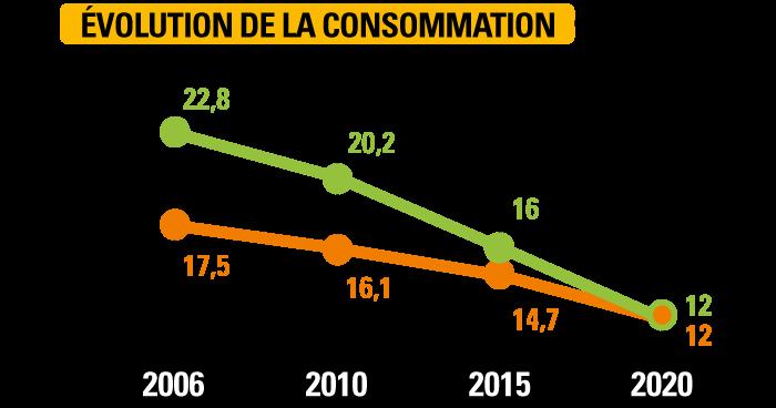 Évolution de la consomation