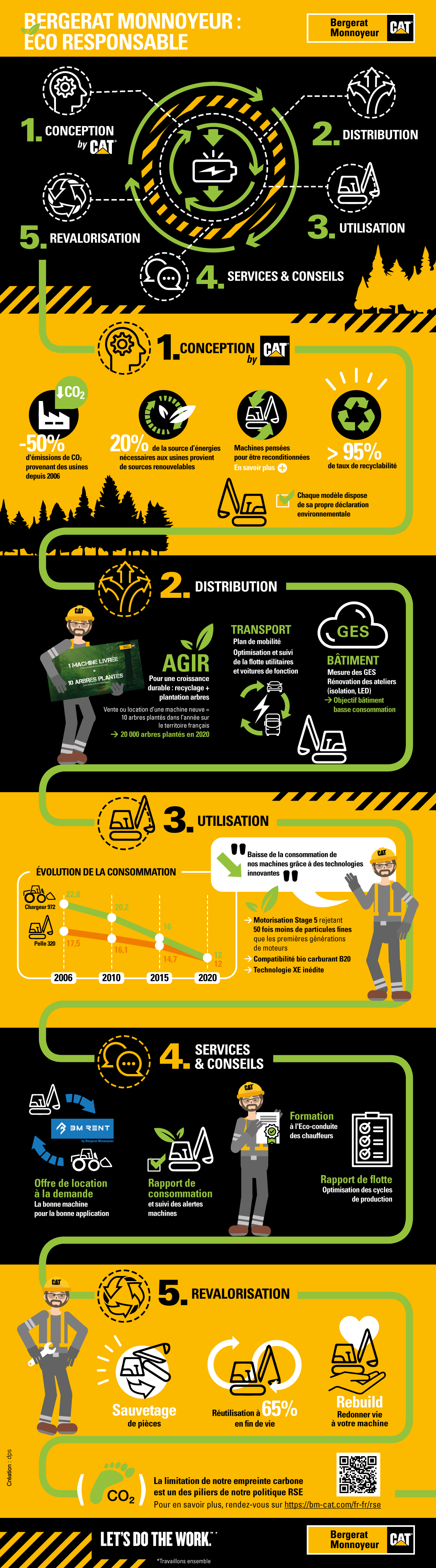 infographie BM Eco responsable