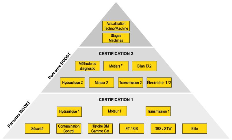 Pyramide contenu des formations CAT